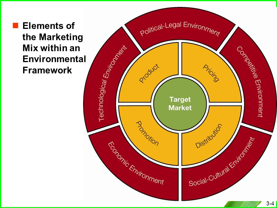 the four elements of the marketing mix The marketing mix is integral to building a new service or campaign or  fundraising  he defined four essential elements for the marketing mix,.