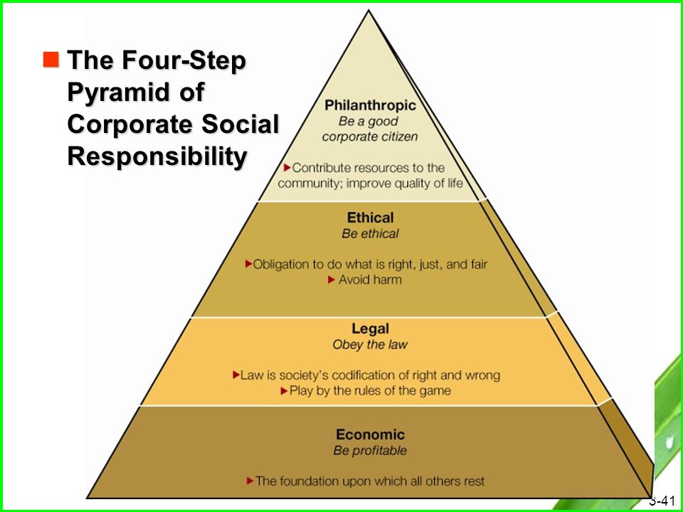 Pyramid of Corporate Social Responsibility