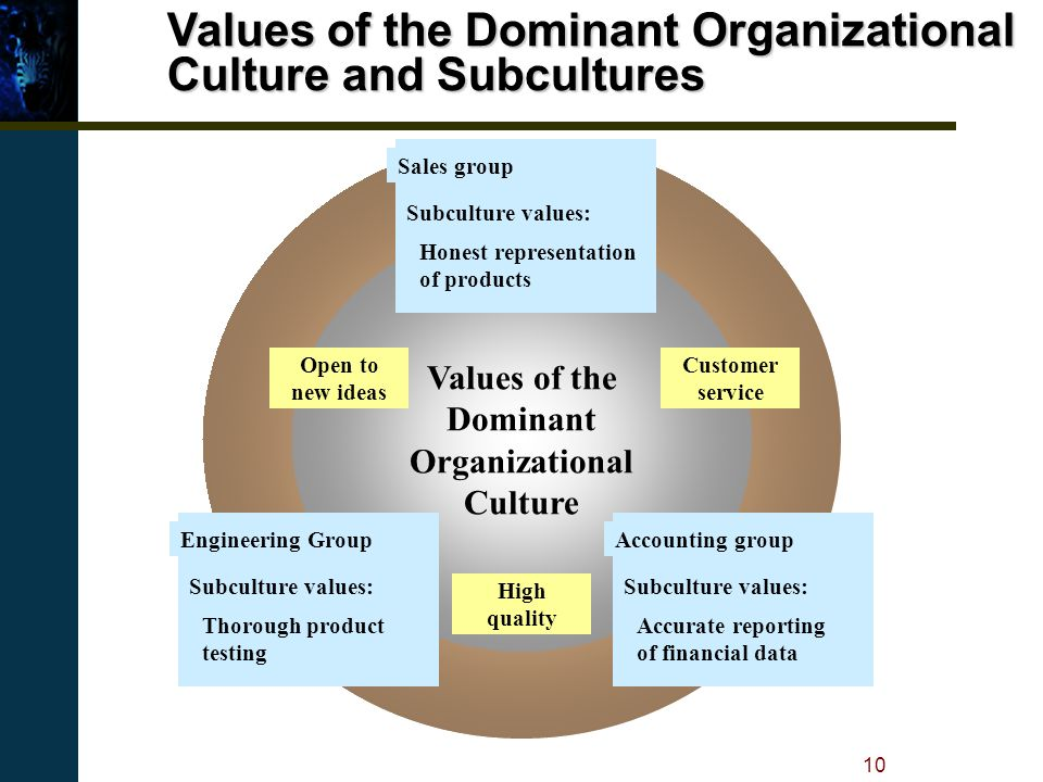 organizational culture reengineering services process and Culture change is a process of giving and taking by all members of an organization formalizing strategic direction, systems development, and establishing measurements must be owned by the group responsible for them.