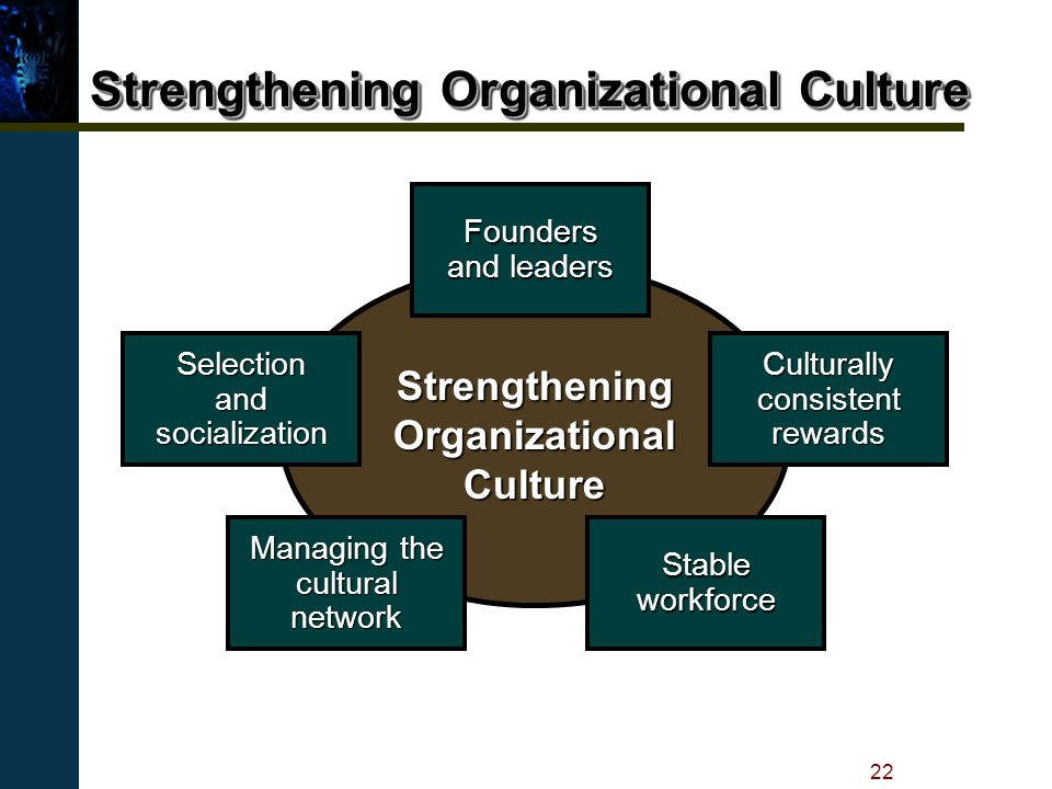 creating and strengthening organizational culture the Organizational culture essay organizational culture is a complex concept including many different meanings in this essay, the definition of organizational culture is described as a set of shared values and norms that controls organization members interaction with each other, and with suppliers,customers and others outside the organization .
