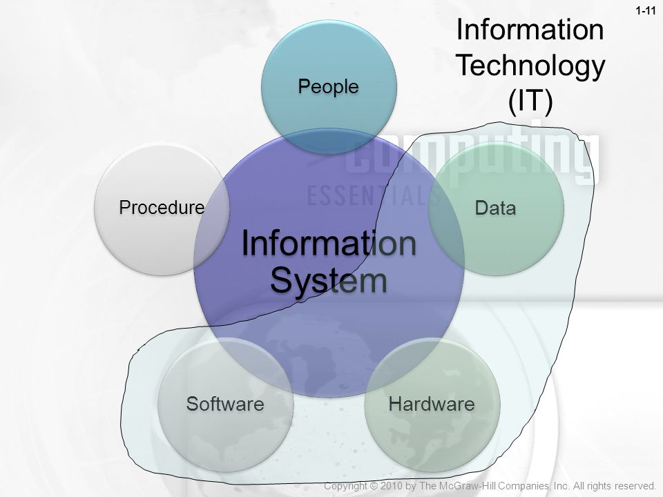 information technology and people