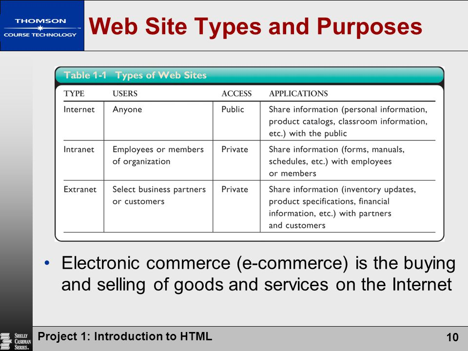 Web Site Types and Purposes