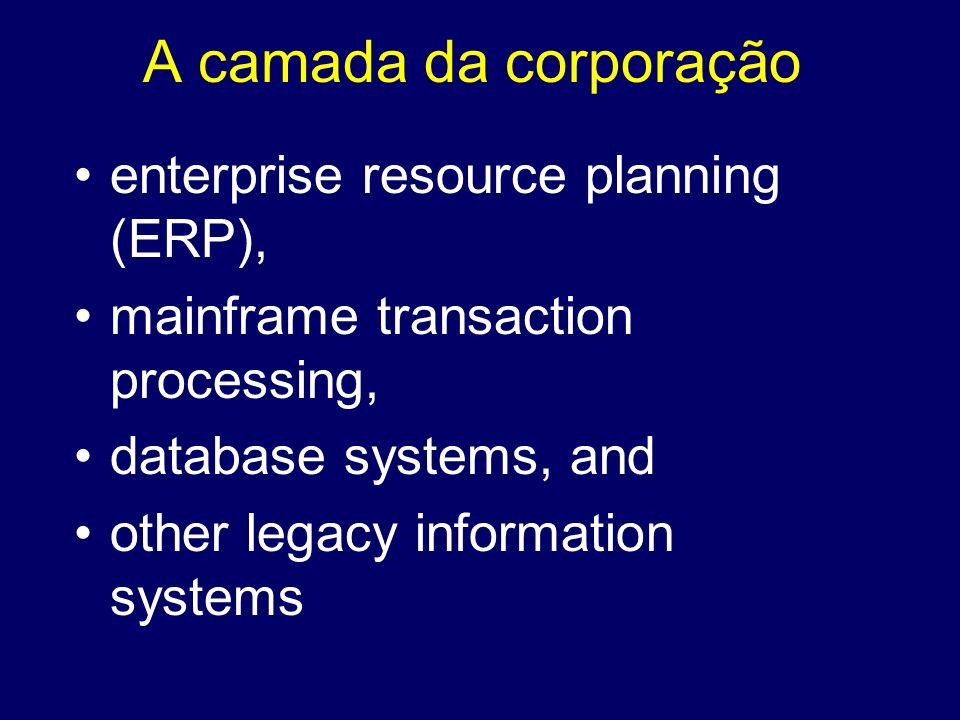 A camada da corporação enterprise resource planning (ERP),