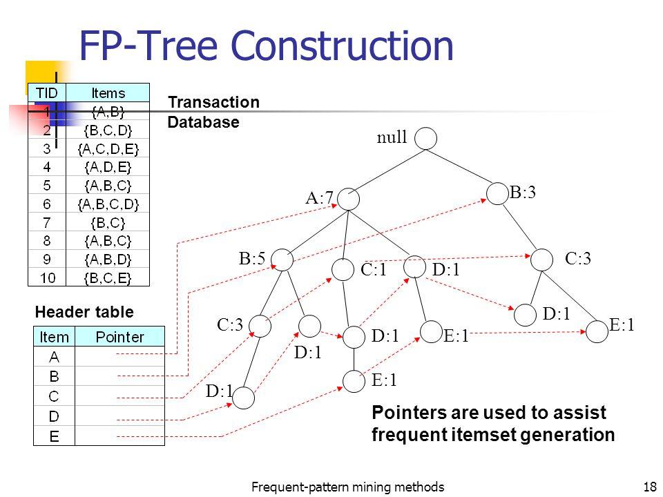 tree pruning in data mining pdf