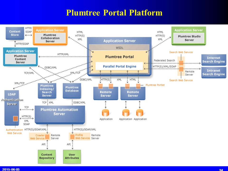 Commercial P Rtal Systems Ppt Video Online Download