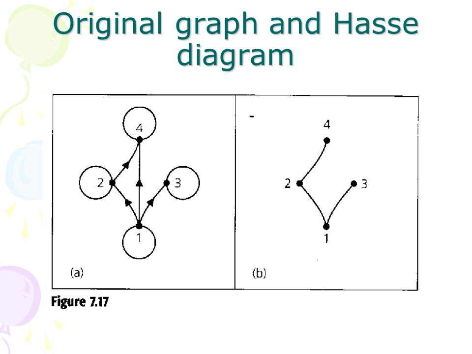 Chapter 7 relations the second time around ppt video online 32 original graph and hasse diagram ccuart Choice Image