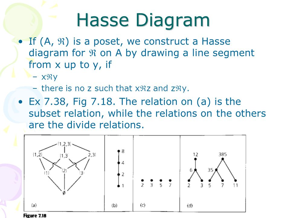 Chapter 7 relations the second time around ppt video online hasse diagram if a is a poset we construct a hasse ccuart