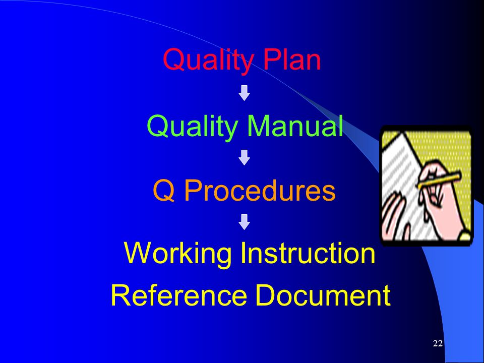 Quality Plan Quality Manual Q Procedures Working Instruction Reference Document