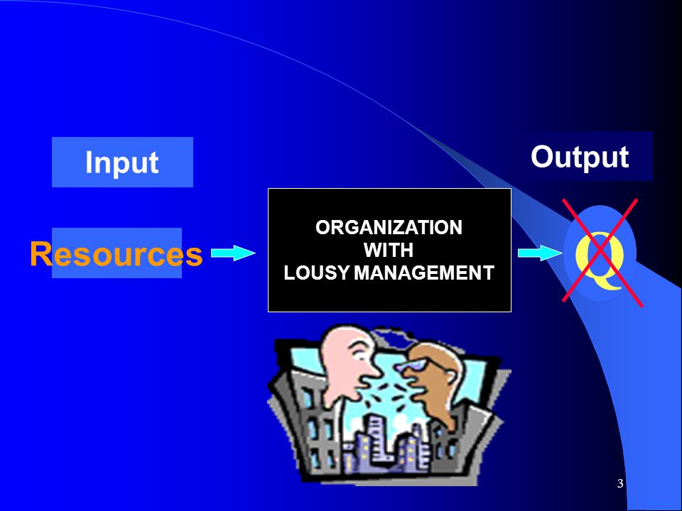 Output Input ORGANIZATION WITH LOUSY MANAGEMENT Q Resources