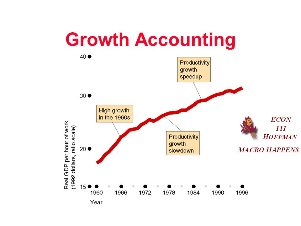 Growth Accounting Instructor Notes: