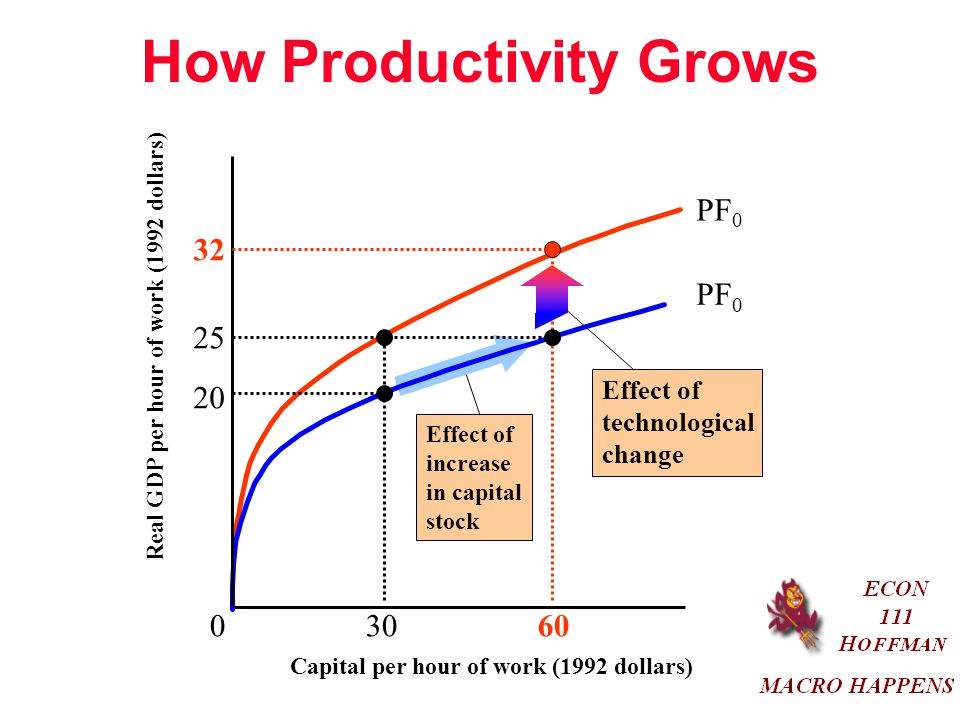 How Productivity Grows