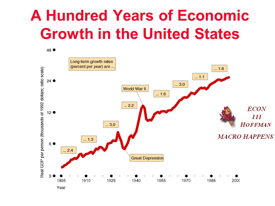 A Hundred Years of Economic Growth in the United States