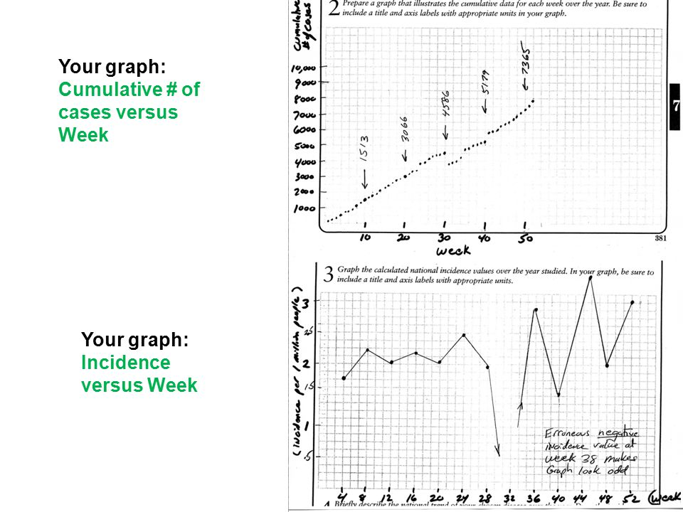 Your graph: Cumulative # of cases versus Week Your graph: Incidence versus Week