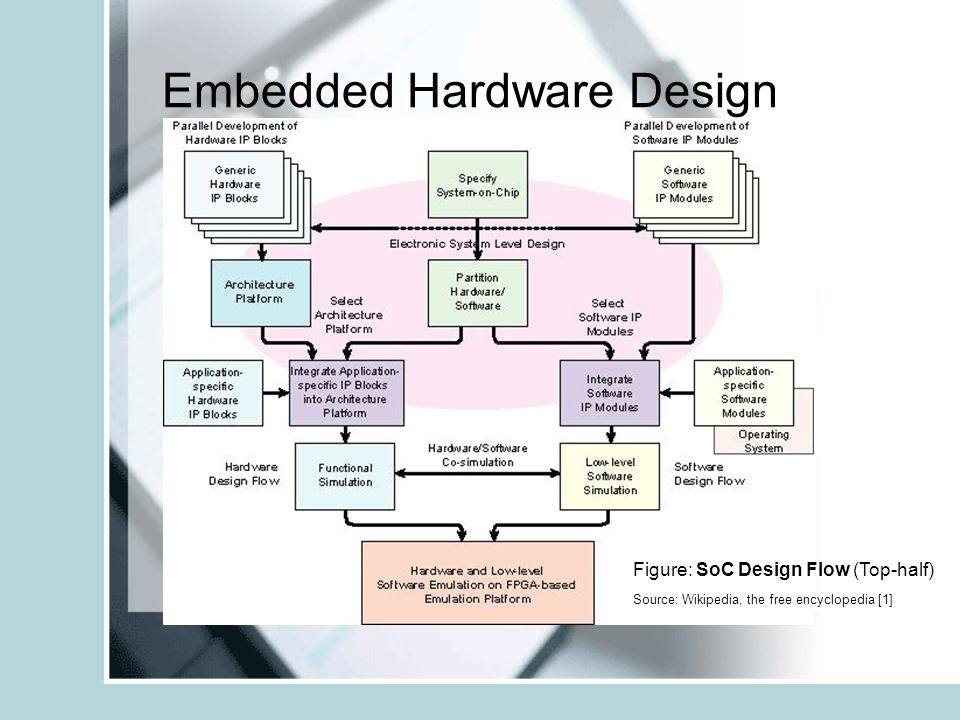 Embedded System Design And History Ppt Download