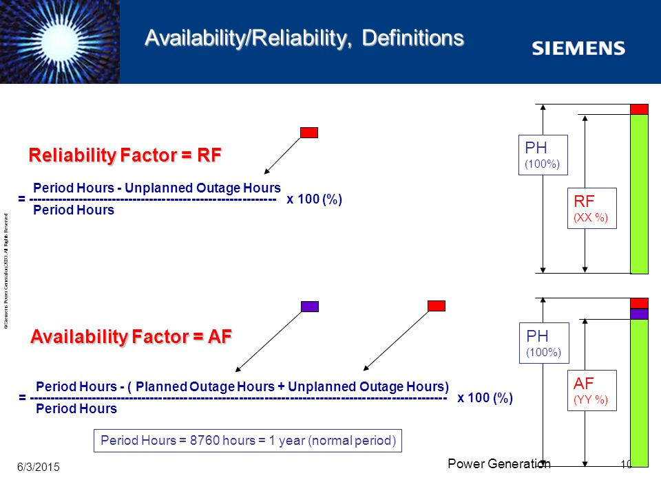 Availability/Reliability, Definitions