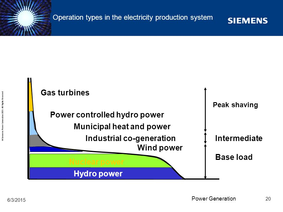 Operation types in the electricity production system