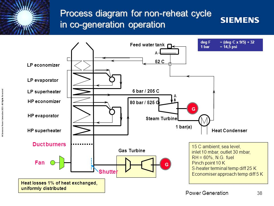 Process diagram for non-reheat cycle in co-generation operation