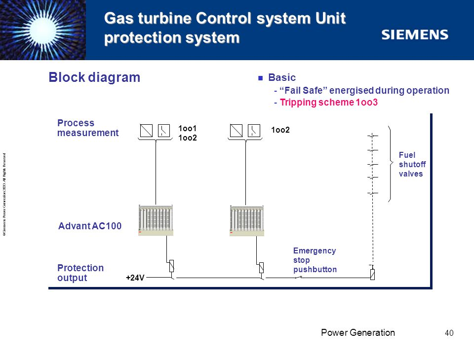 Gas turbine Control system Unit protection system