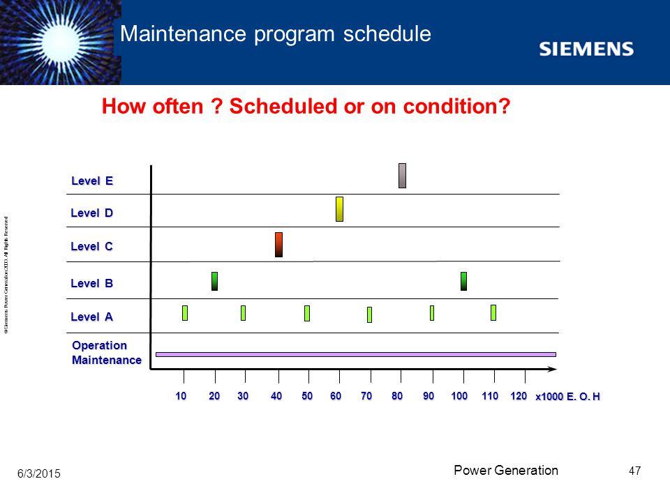 Maintenance program schedule