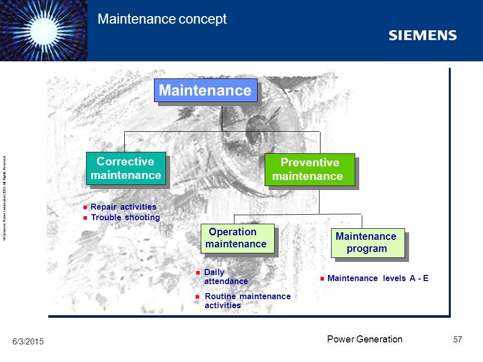 Maintenance Maintenance concept Preventive maintenance maintenance