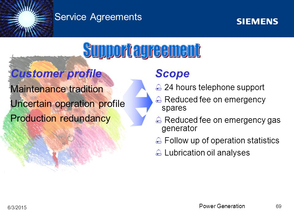 Support agreement Customer profile Scope Service Agreements