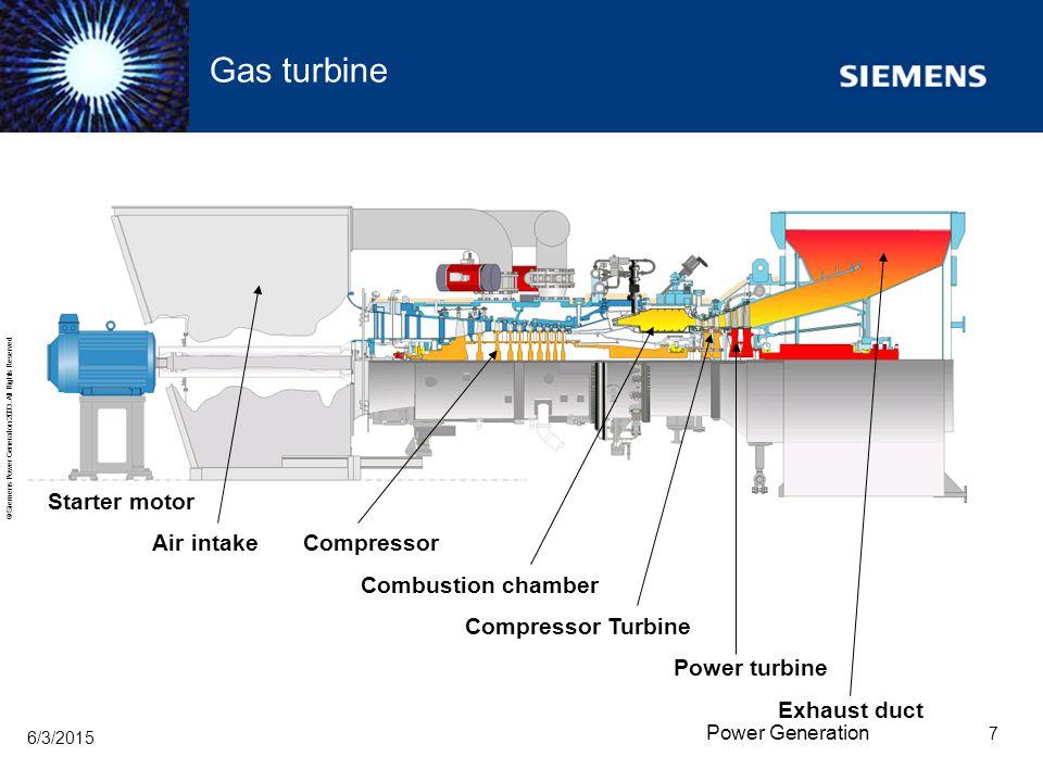 Gas turbine Starter motor Air intake Compressor Combustion chamber