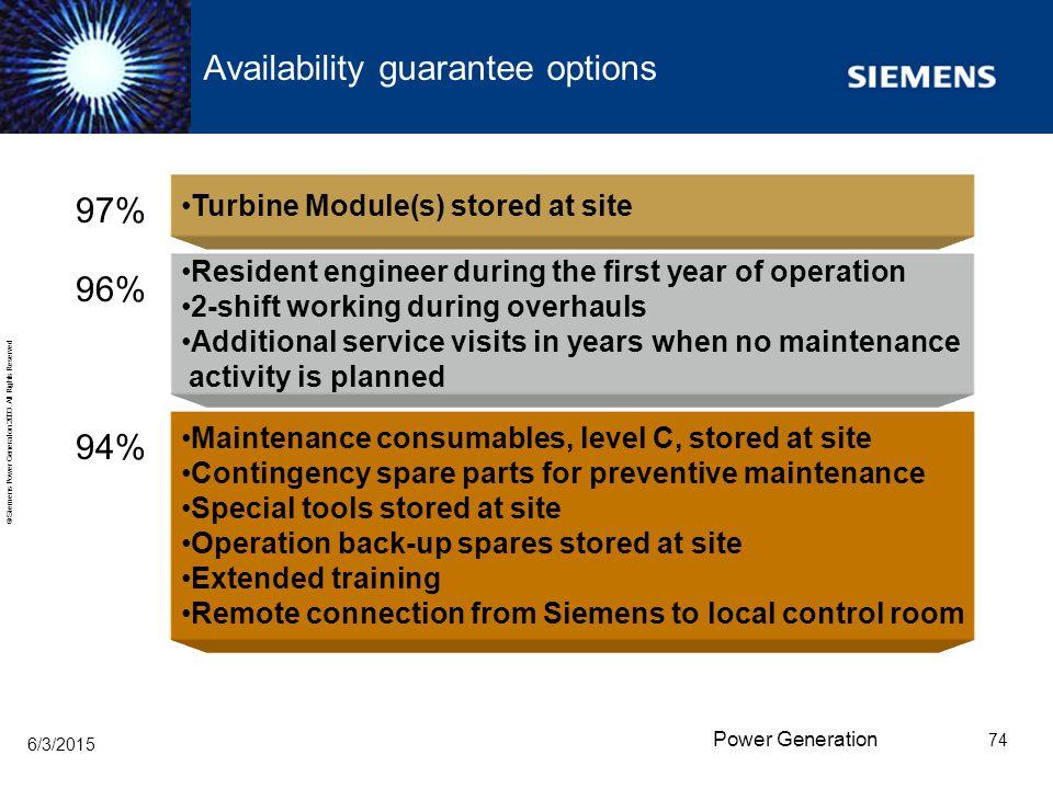 Availability guarantee options