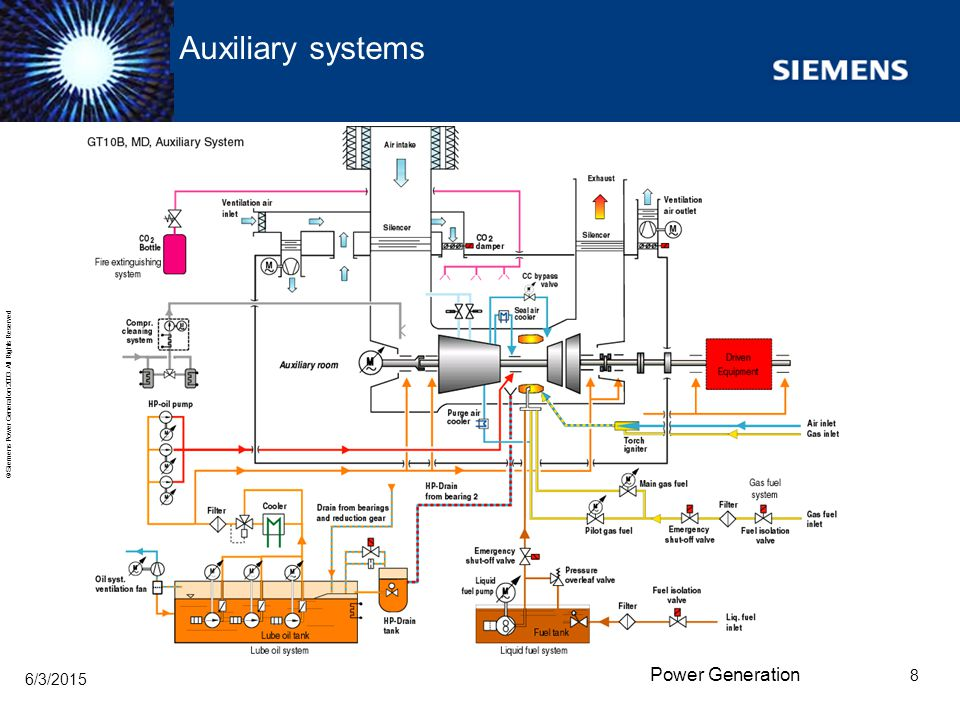 Auxiliary systems 4/16/2017