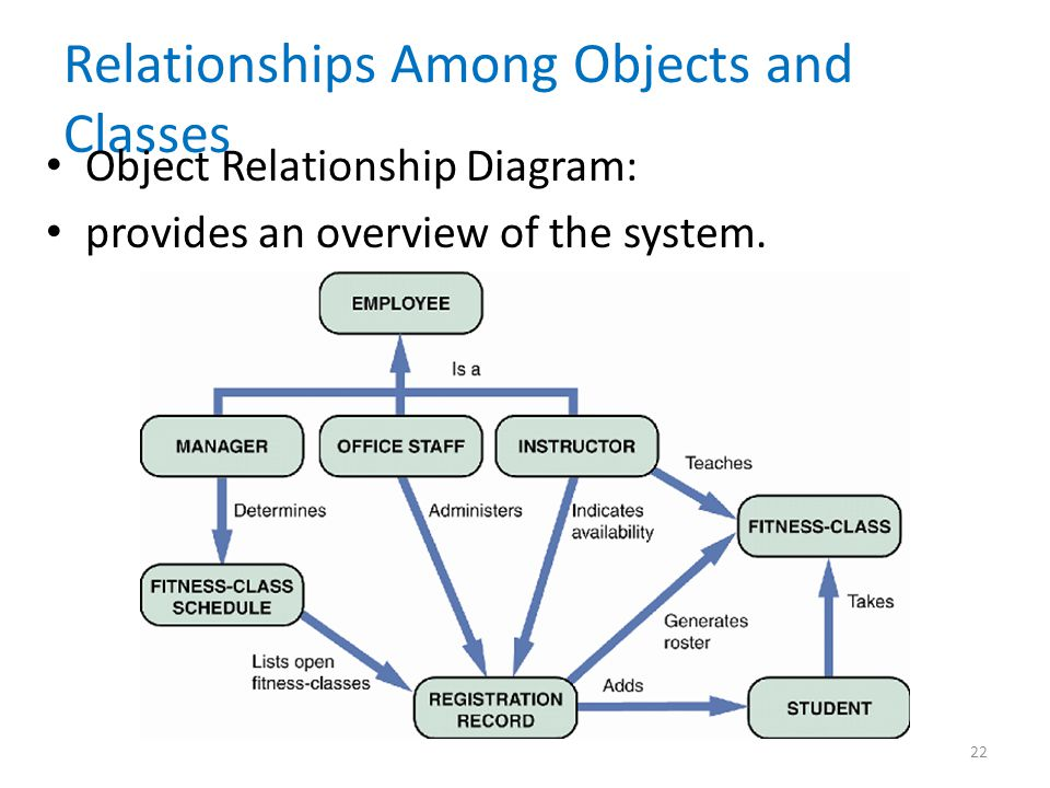 relationship among classes in object oriented analysis and design