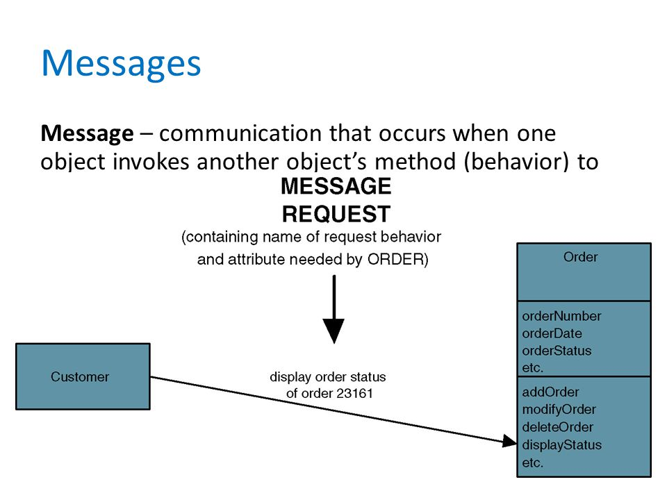 Messages Message – communication that occurs when one object invokes another object's method (behavior) to request information or some action.