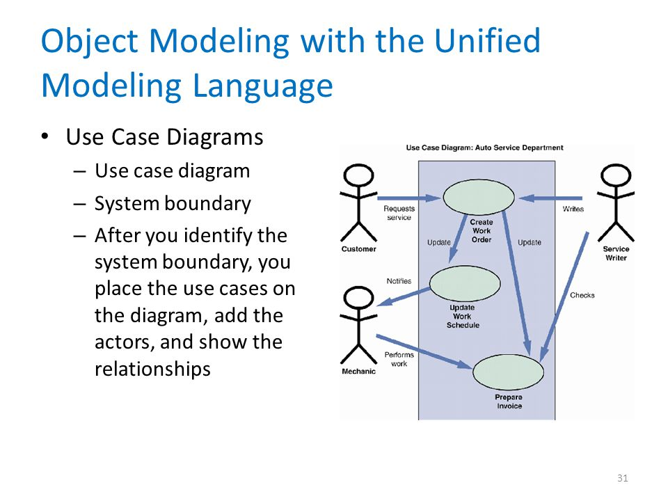 Object Modeling with the Unified Modeling Language