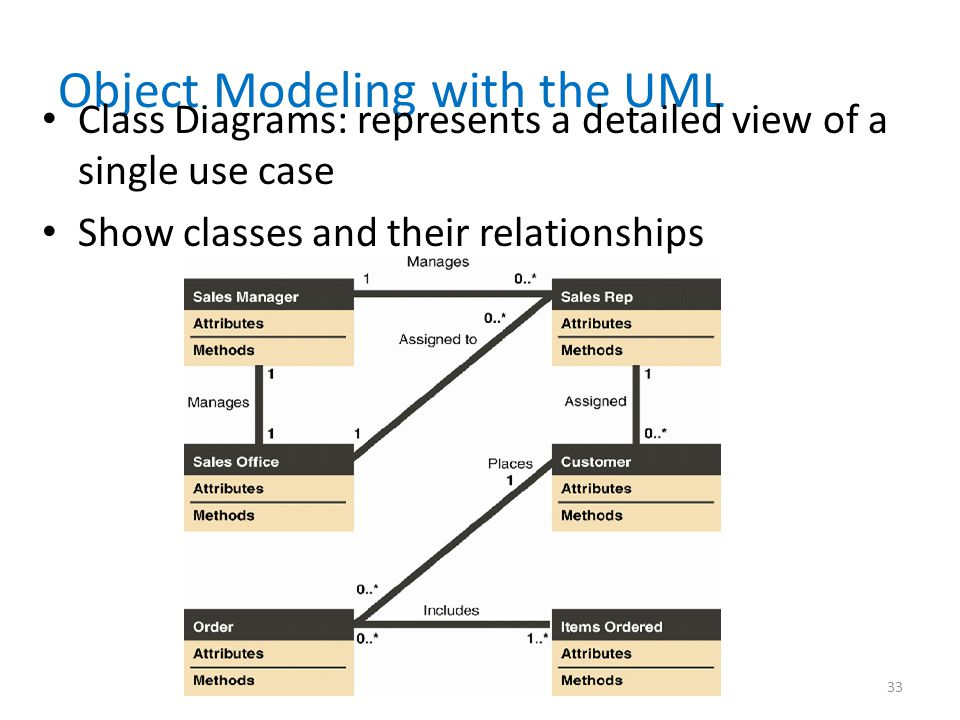 Object Modeling with the UML