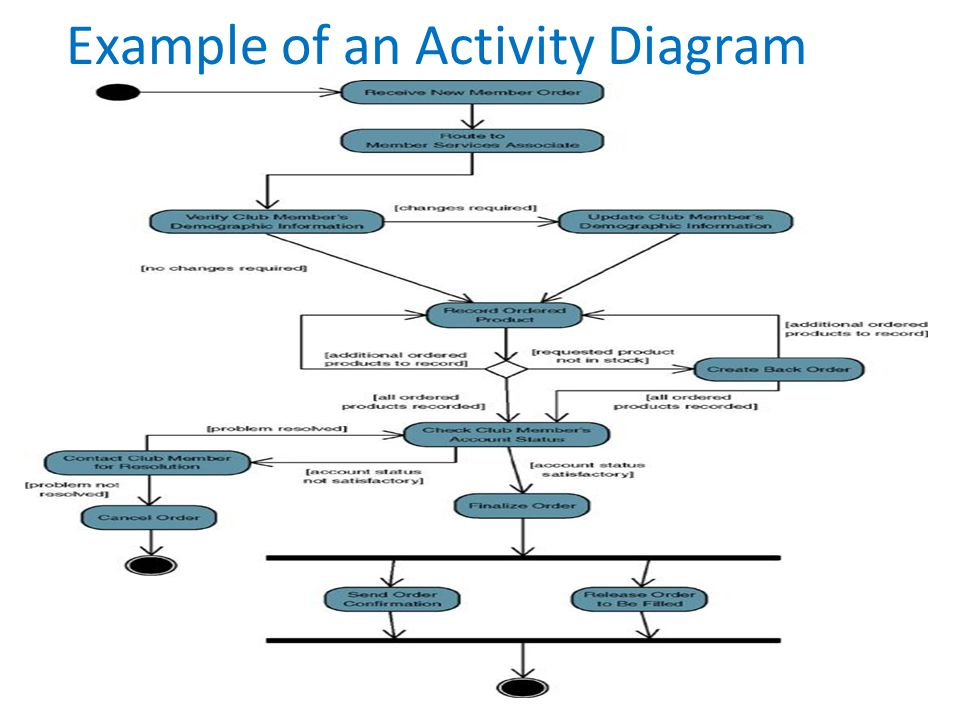 Example of an Activity Diagram