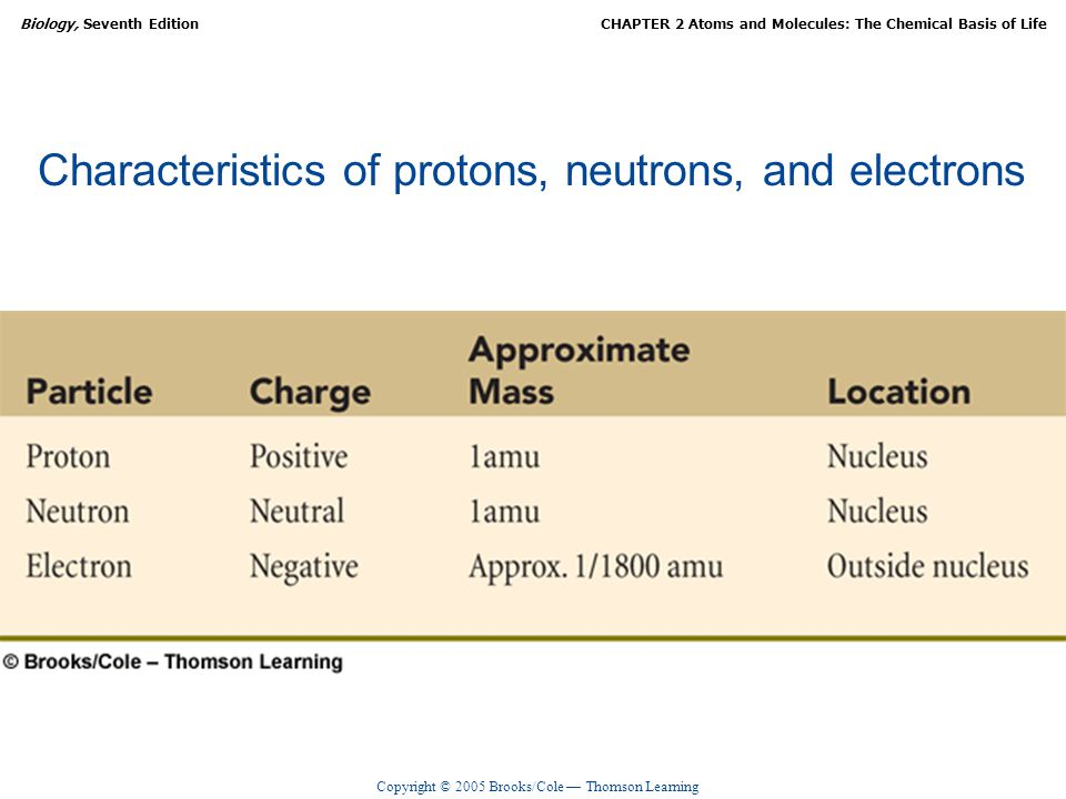 Characteristics of protons, neutrons, and electrons