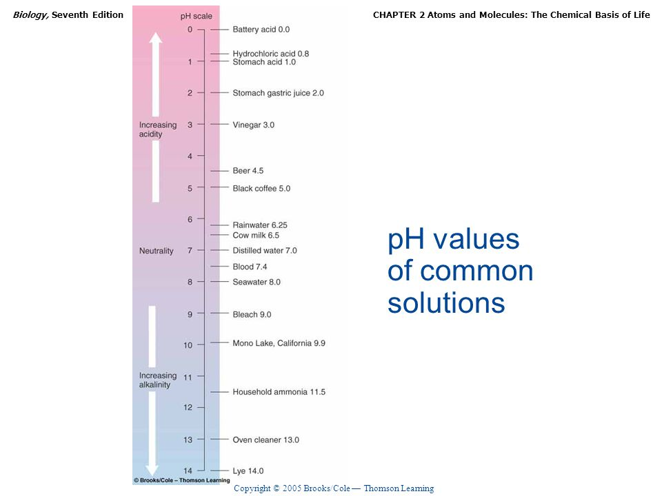pH values of common solutions