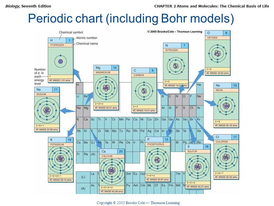 Periodic chart (including Bohr models)