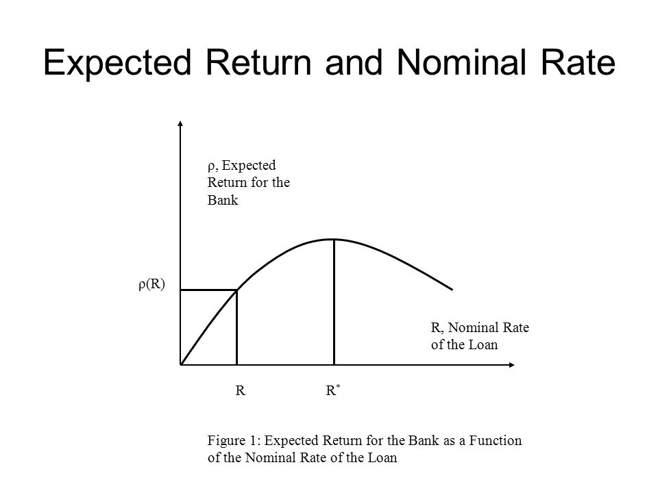 What Is The Nominal Rate Of Return Corn Cbot Chart