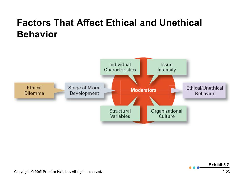 factors affecting ethical and unethical behavior in workplace Results: the factors influencing ethical behavior were classified into four   reason for unethical behaviors of the individuals in the workplace,.