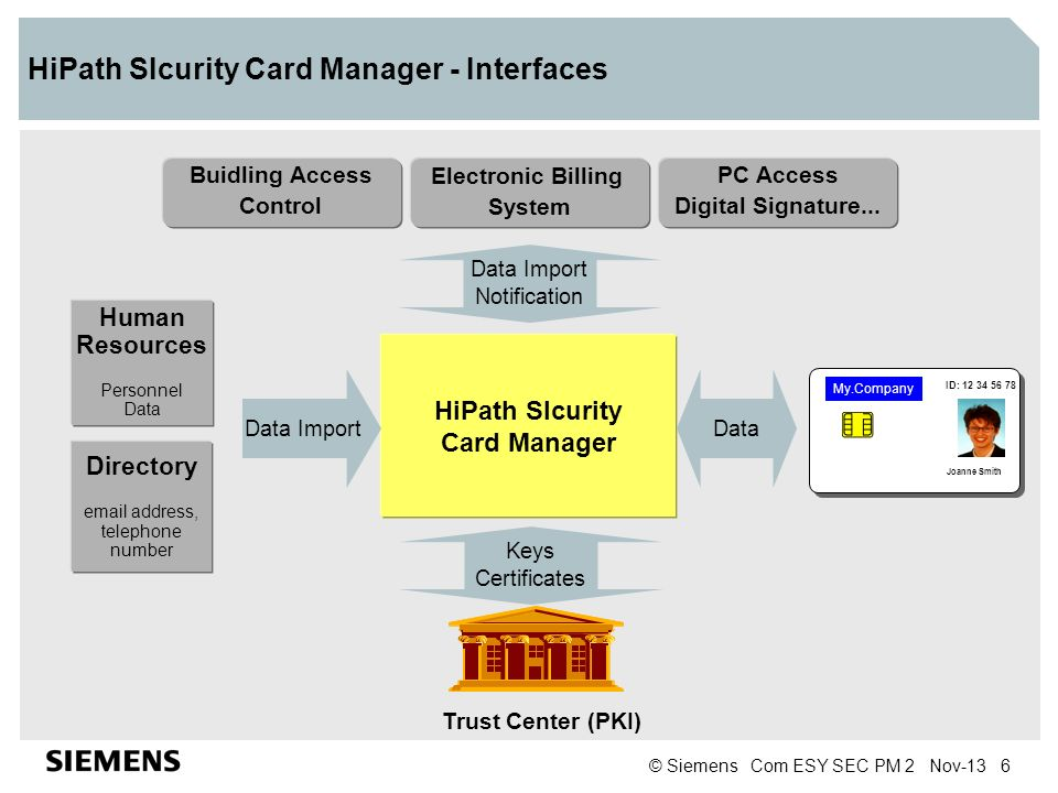 HiPath SIcurity Card Manager - Interfaces