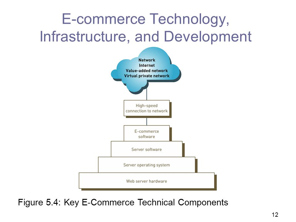 E-commerce Technology, Infrastructure, and Development