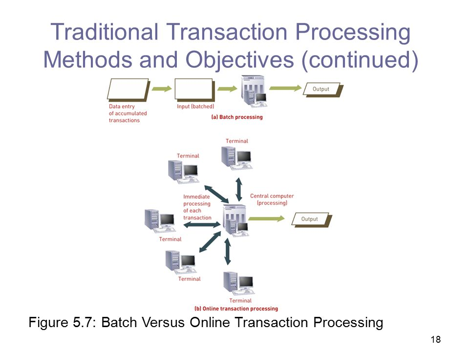Traditional Transaction Processing Methods and Objectives (continued)
