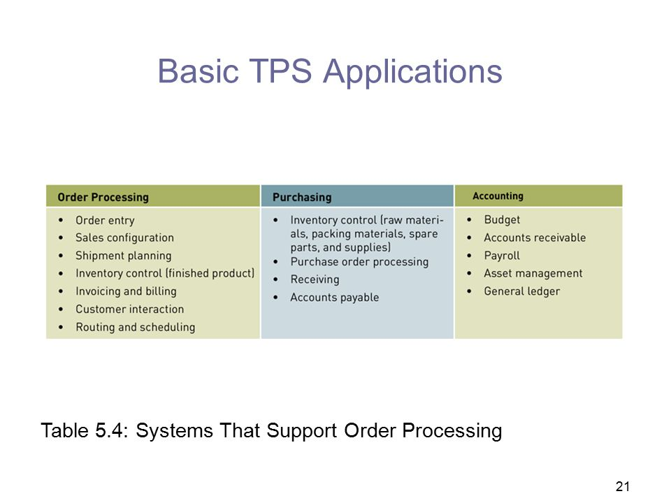 Basic TPS Applications