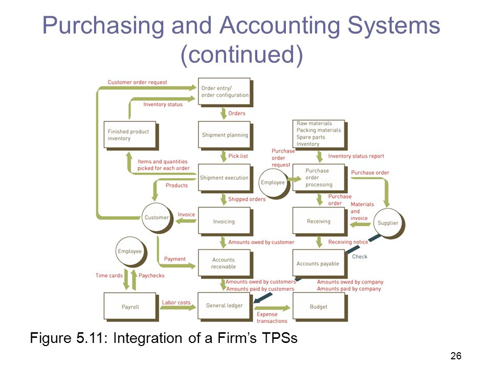Purchasing and Accounting Systems (continued)