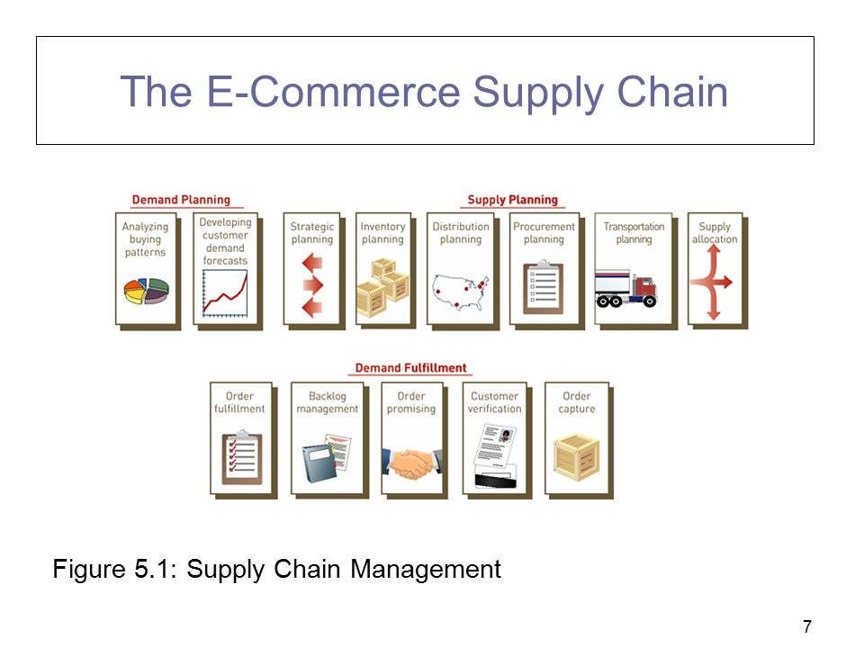 The E-Commerce Supply Chain