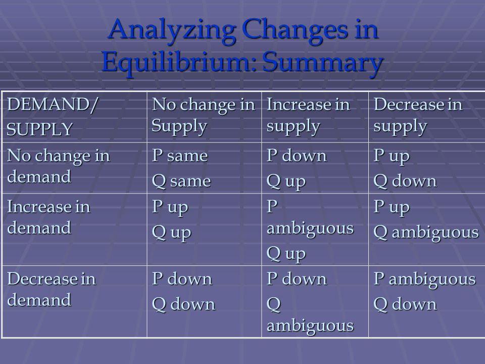 Analyzing Changes in Equilibrium: Summary