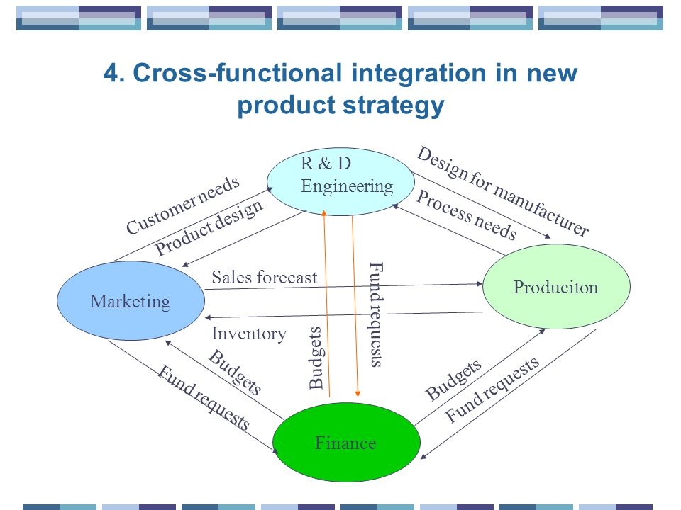 Engineering Marketing Strategies : Products new product development process branding ppt