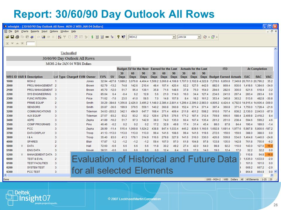 Report: 30/60/90 Day Outlook All Rows