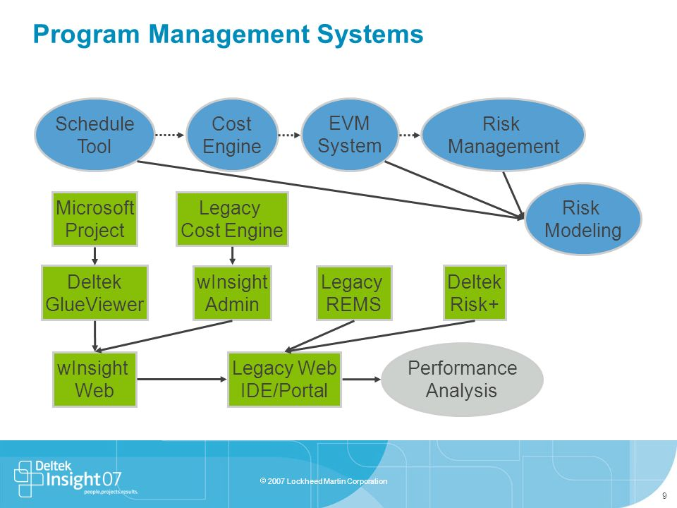Program Management Systems