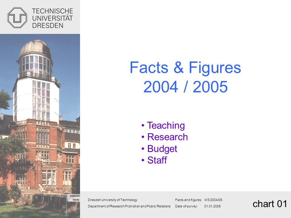 Facts & Figures 2004 / 2005 Teaching Research Budget Staff chart 01