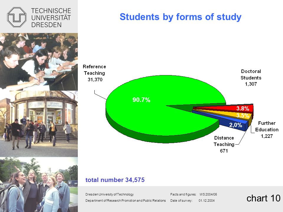 Students by forms of study